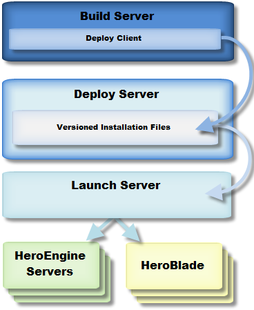 DeploySystemOverview.png