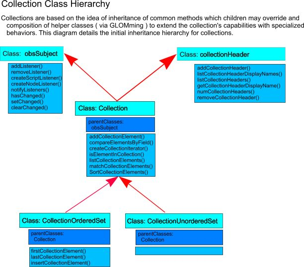 CollectionClassDiagram.jpg